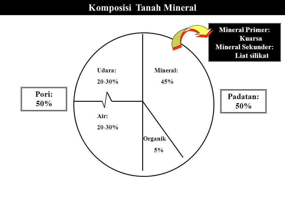 Komposisi Tanah Mineral