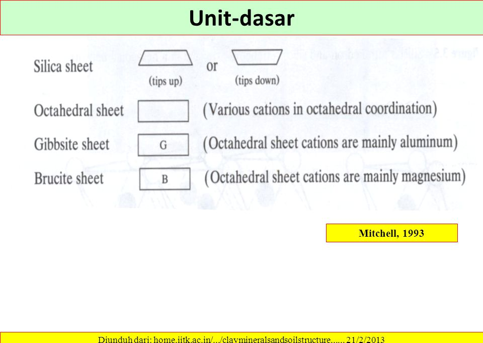 Unit-dasar Mitchell, 1993. Diunduh dari: home.iitk.ac.in/.../claymineralsandsoilstructure......