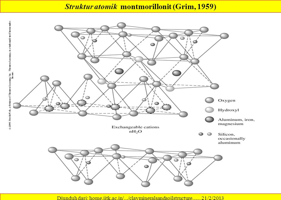 Struktur atomik montmorillonit (Grim, 1959)