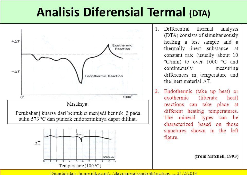 Analisis Diferensial Termal (DTA)