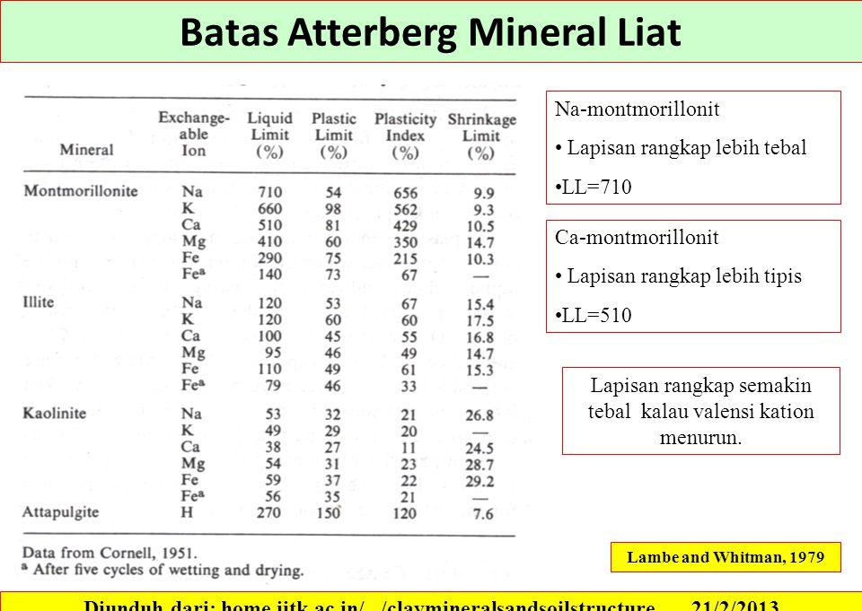 Batas Atterberg Mineral Liat