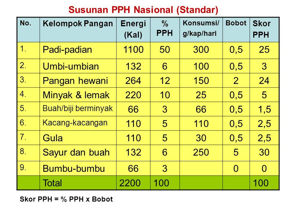 Susunan PPH Nasional (Standar)