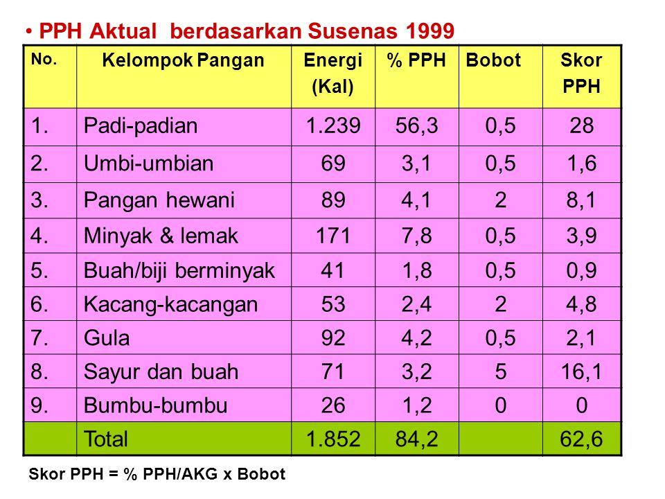 PPH Aktual berdasarkan Susenas 1999