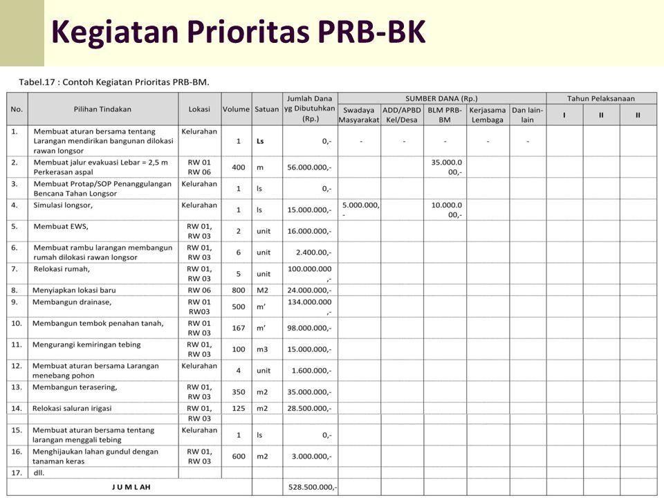 Kegiatan Prioritas PRB-BK