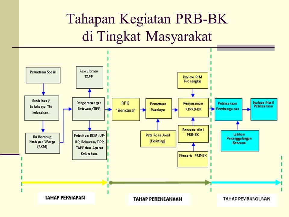 Tahapan Kegiatan PRB-BK di Tingkat Masyarakat
