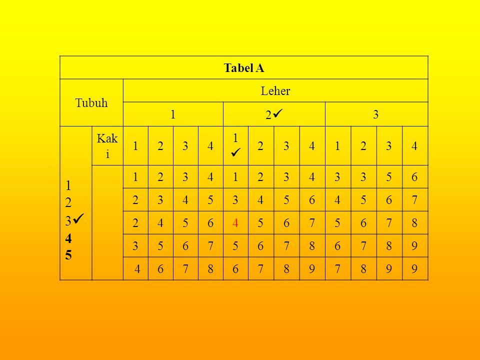 Tabel A Tubuh Leher 1 2 3 2 3 4 5 Kaki 1 6 7 8 9