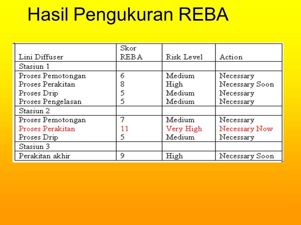 Hasil Pengukuran REBA