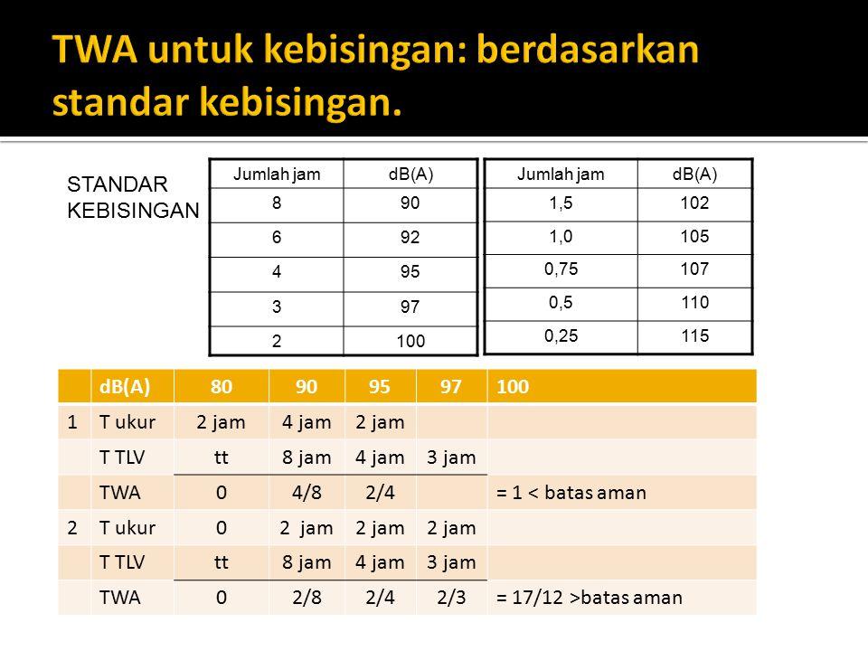 TWA untuk kebisingan: berdasarkan standar kebisingan.