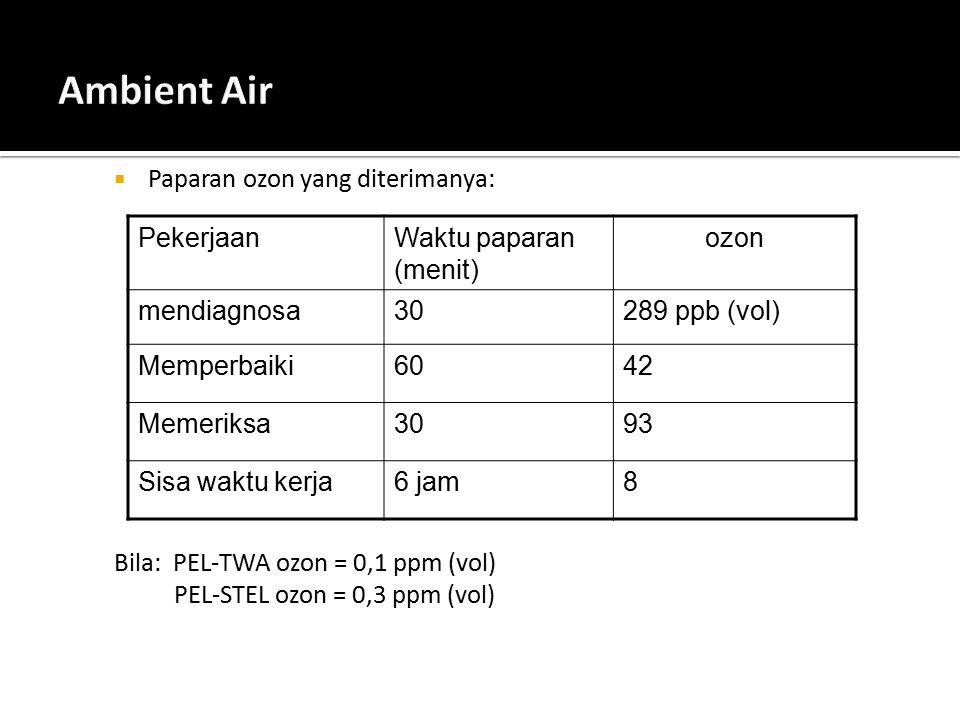 Ambient Air Paparan ozon yang diterimanya: