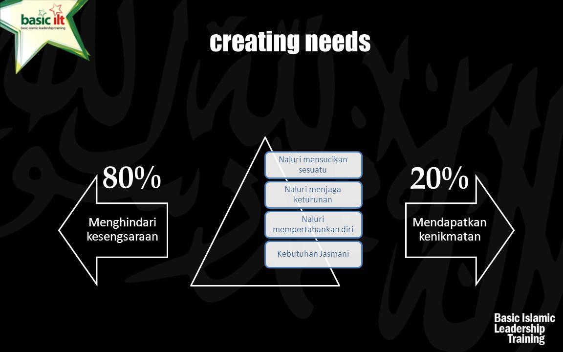 80% 20% creating needs Naluri mensucikan sesuatu