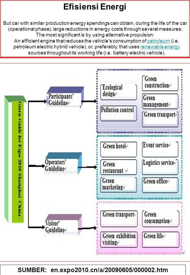 SUMBER: en.expo2010.cn/a/20090605/000002.htm