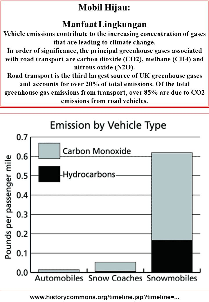 Mobil Hijau: Manfaat Lingkungan