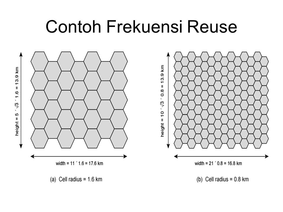 Contoh Frekuensi Reuse