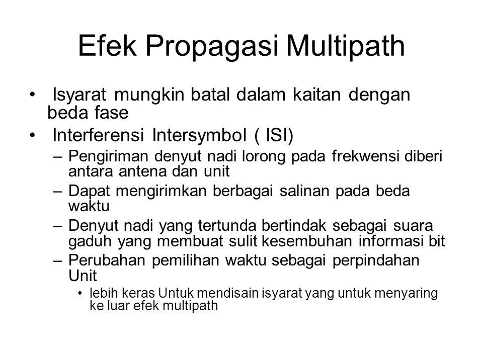 Efek Propagasi Multipath