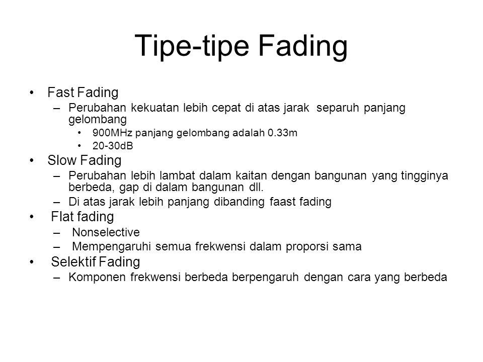 Tipe-tipe Fading Fast Fading Slow Fading Flat fading Selektif Fading