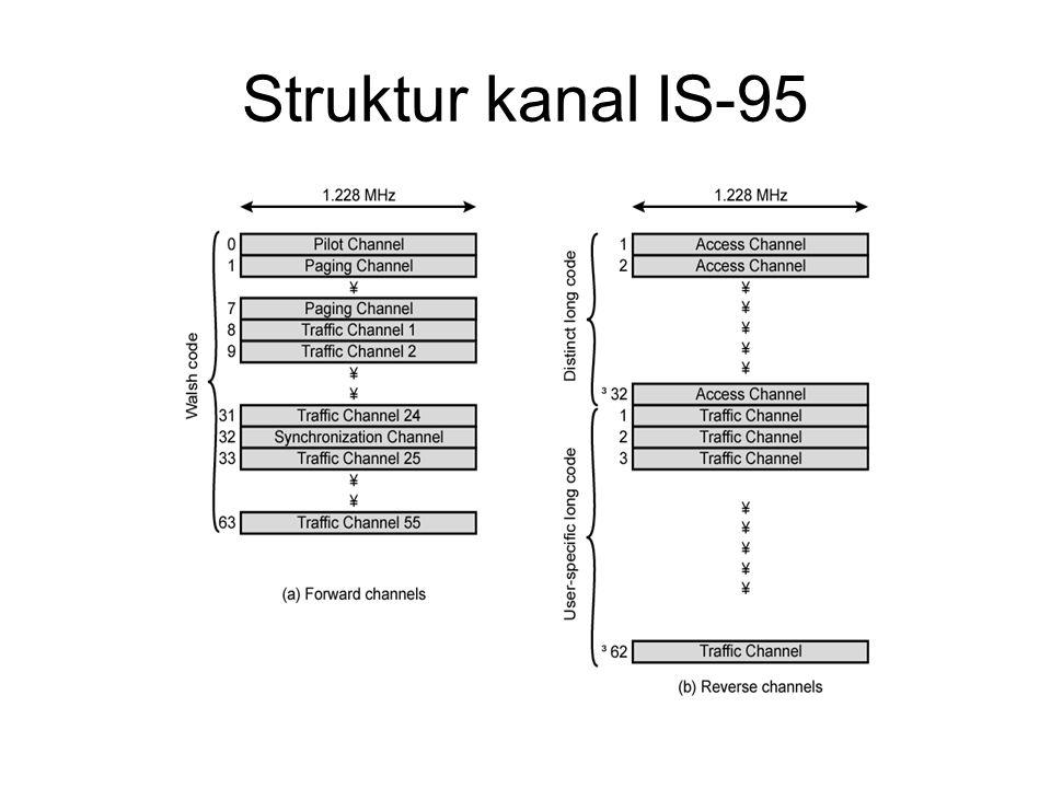 Struktur kanal IS-95