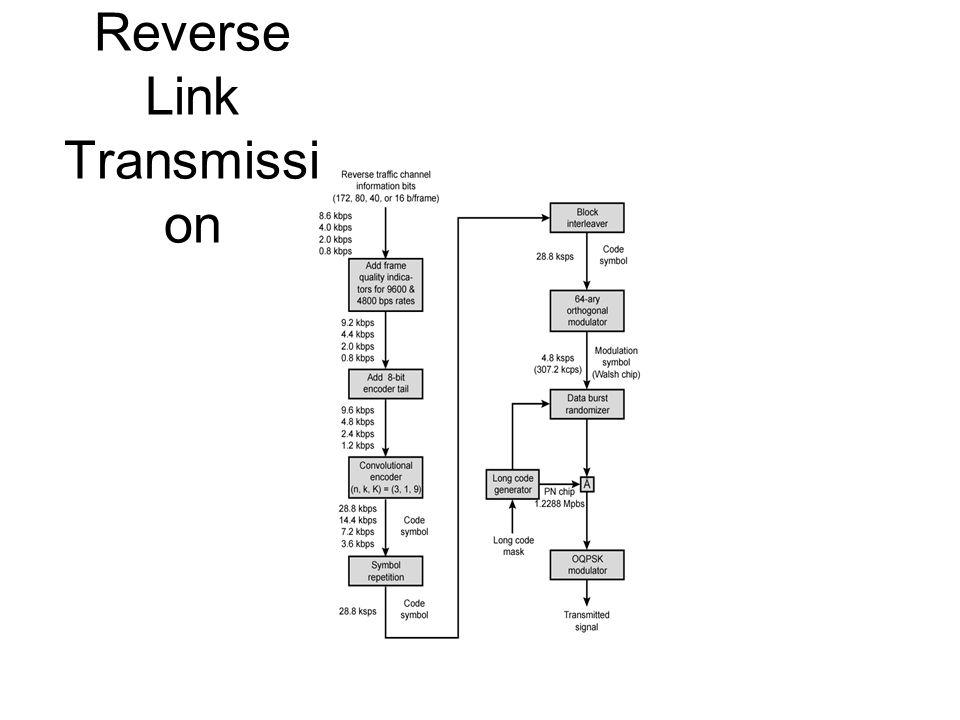 Reverse Link Transmission