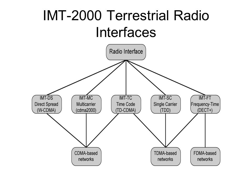 IMT-2000 Terrestrial Radio Interfaces