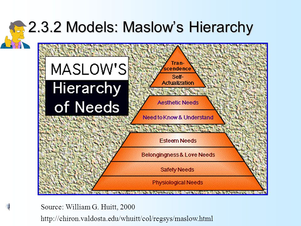 2.3.2 Models: Maslow's Hierarchy