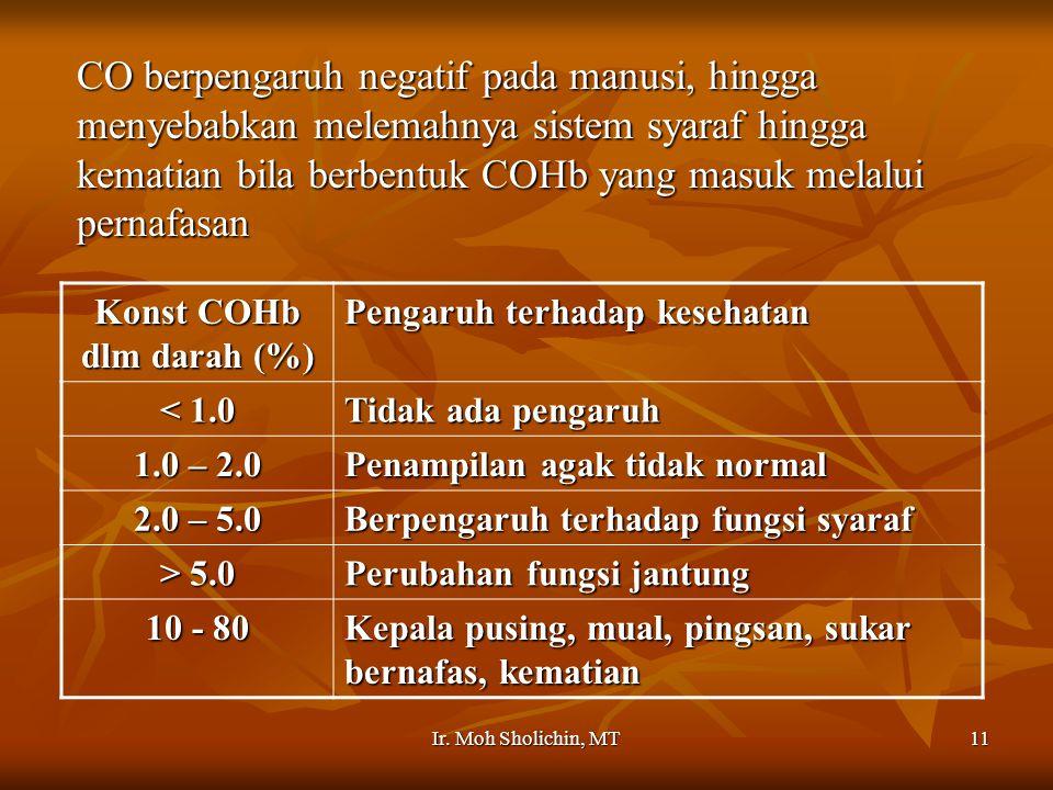 Konst COHb dlm darah (%)
