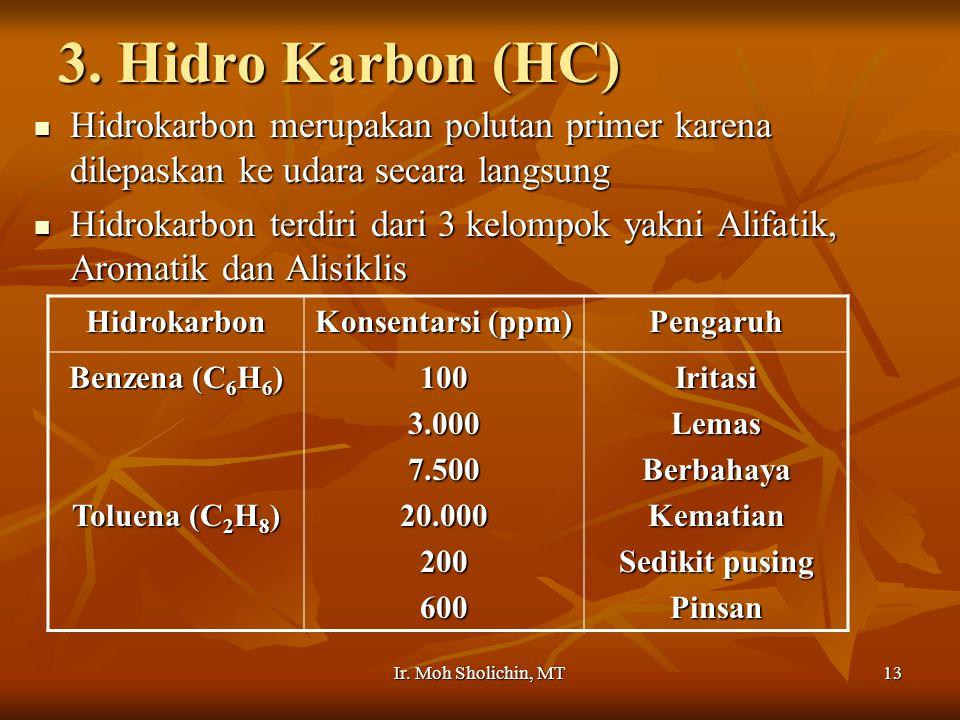 3. Hidro Karbon (HC) Hidrokarbon merupakan polutan primer karena dilepaskan ke udara secara langsung.