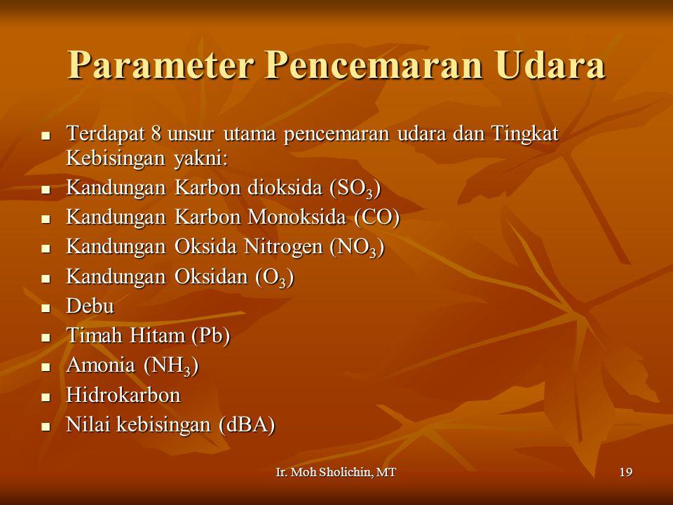 Parameter Pencemaran Udara