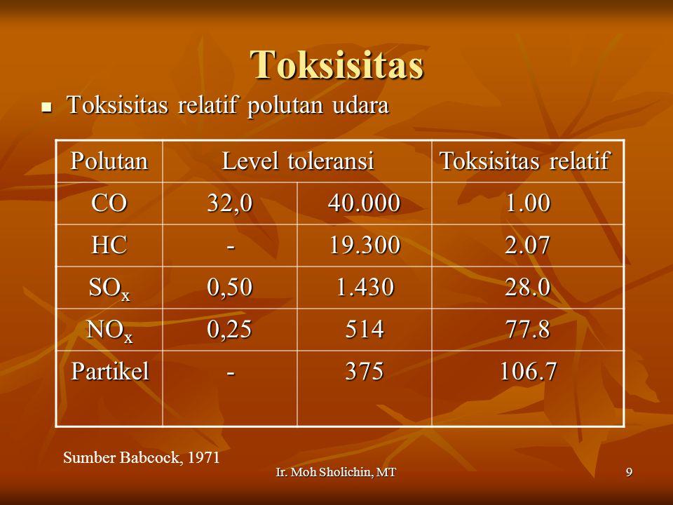 Toksisitas Toksisitas relatif polutan udara Polutan Level toleransi