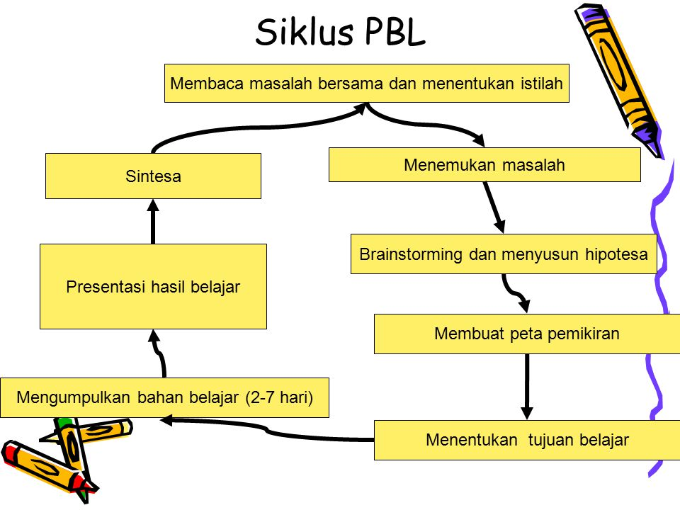 Siklus PBL Membaca masalah bersama dan menentukan istilah
