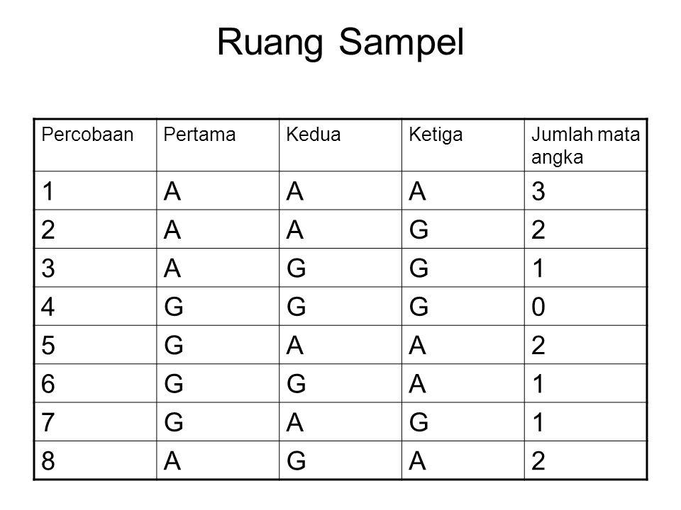 Ruang Sampel 1 A 3 2 G 4 5 6 7 8 Percobaan Pertama Kedua Ketiga