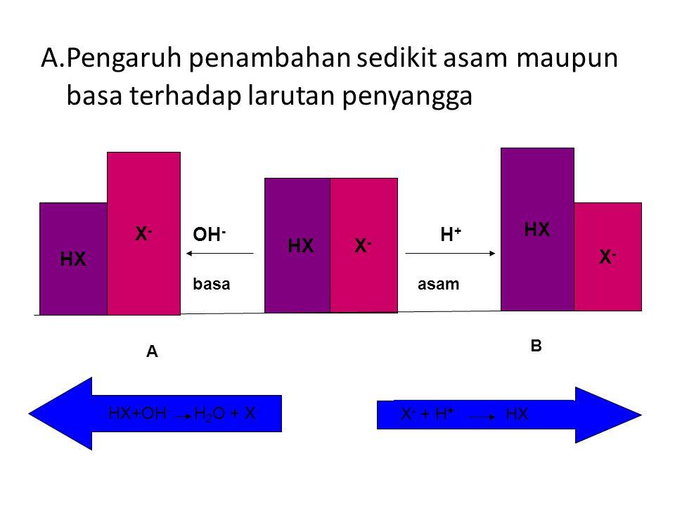 A.Pengaruh penambahan sedikit asam maupun basa terhadap larutan penyangga