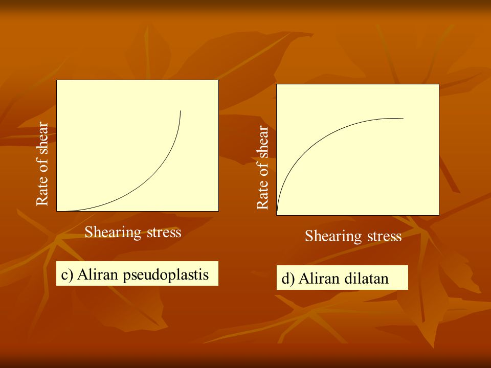 Rate of shear Shearing stress. Rate of shear. Shearing stress.