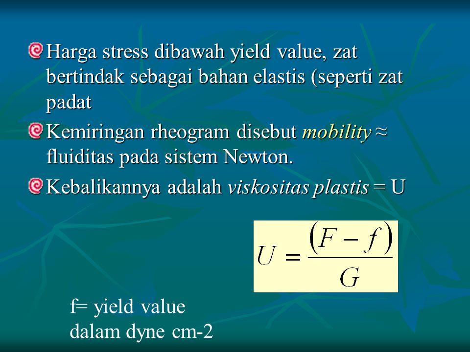 Harga stress dibawah yield value, zat bertindak sebagai bahan elastis (seperti zat padat