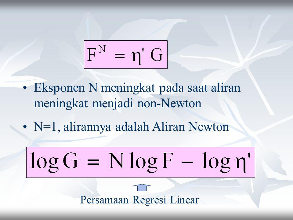 Eksponen N meningkat pada saat aliran meningkat menjadi non-Newton