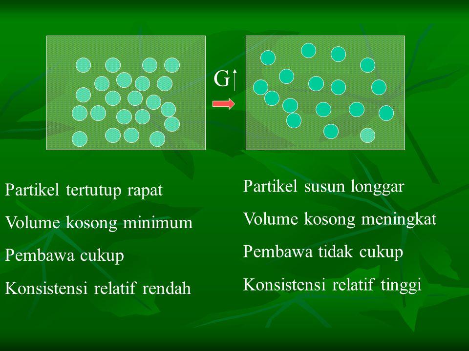 G Partikel susun longgar Partikel tertutup rapat