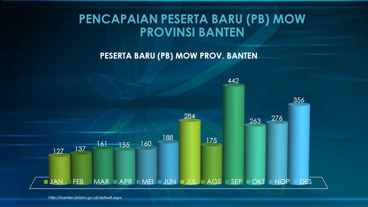 PENCAPAIAN PESERTA BARU (PB) MOW PROVINSI BANTEN