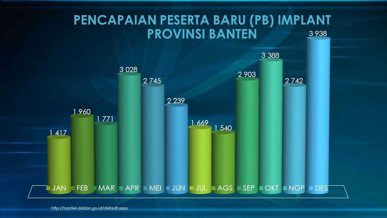 PENCAPAIAN PESERTA BARU (PB) IMPLANT PROVINSI BANTEN