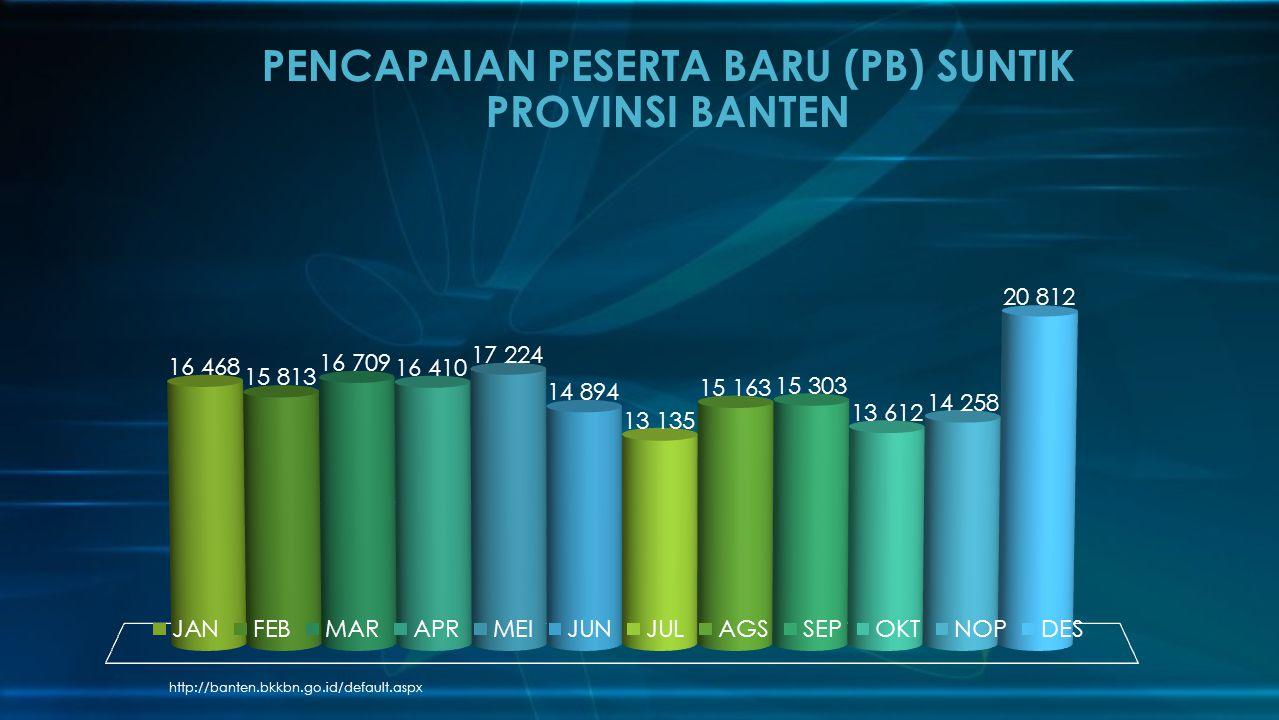 PENCAPAIAN PESERTA BARU (PB) SUNTIK PROVINSI BANTEN