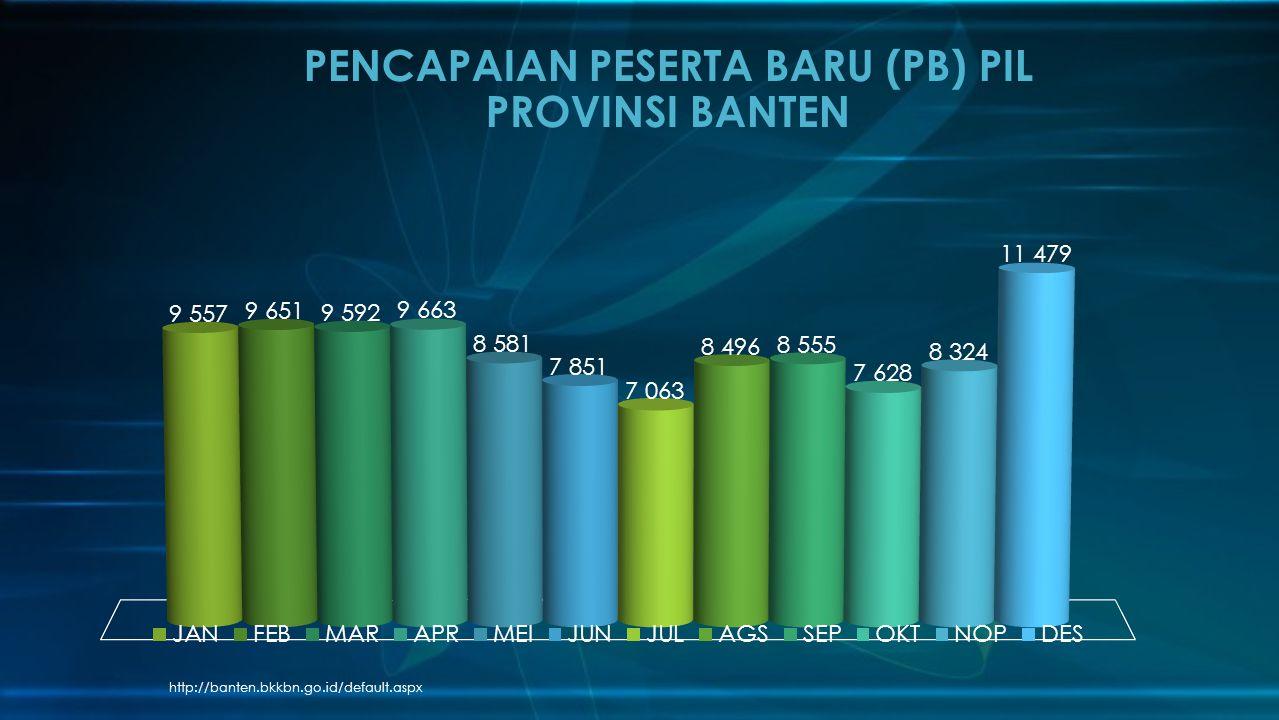 PENCAPAIAN PESERTA BARU (PB) PIL PROVINSI BANTEN