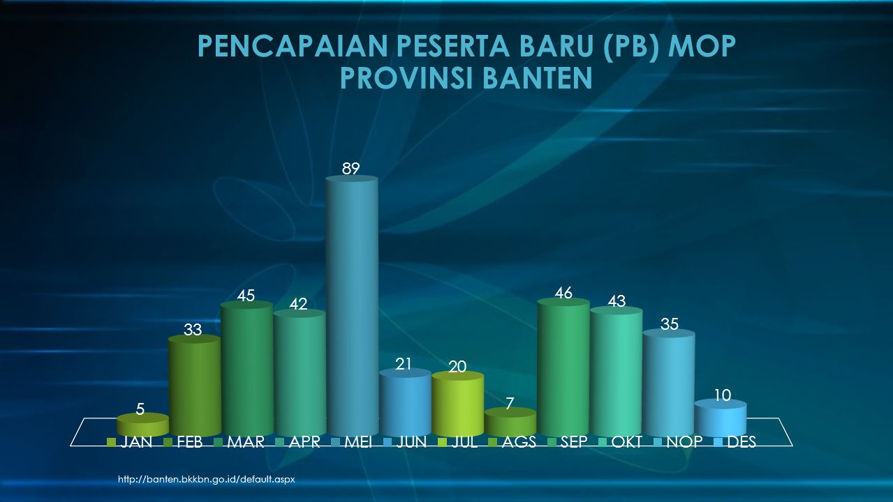 PENCAPAIAN PESERTA BARU (PB) MOP PROVINSI BANTEN