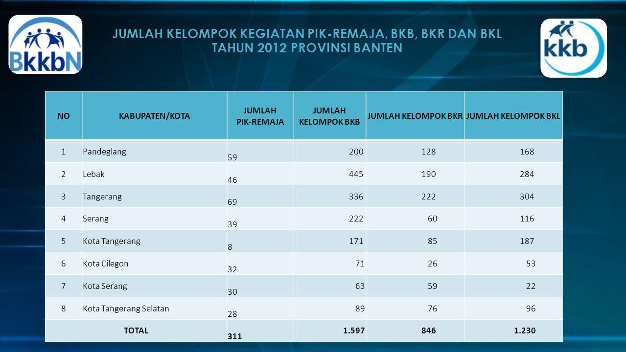 JUMLAH KELOMPOK KEGIATAN PIK-REMAJA, BKB, BKR DAN BKL TAHUN 2012 PROVINSI BANTEN