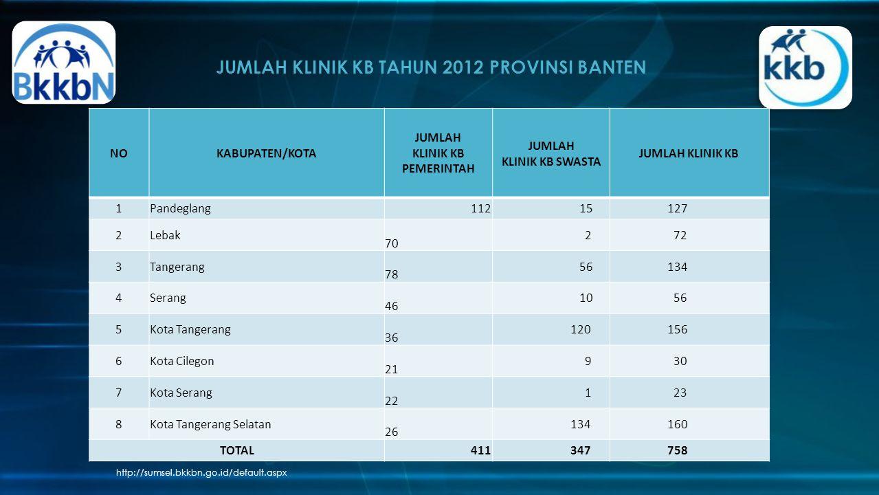 JUMLAH KLINIK KB TAHUN 2012 PROVINSI BANTEN