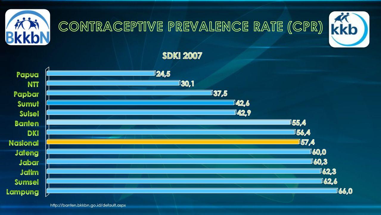 CONTRACEPTIVE PREVALENCE RATE (CPR)