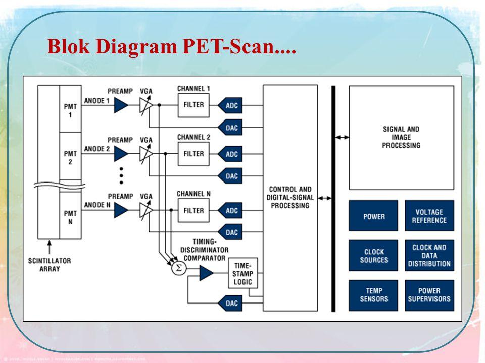 Blok Diagram PET-Scan....