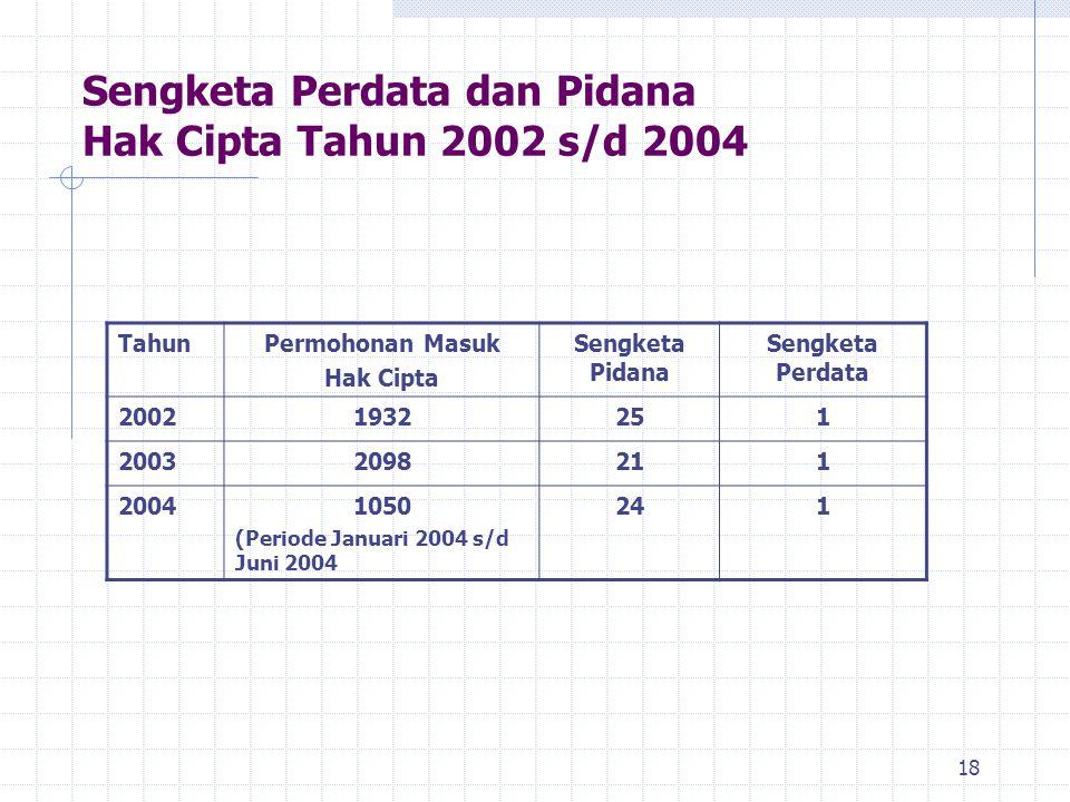 Sengketa Perdata dan Pidana Hak Cipta Tahun 2002 s/d 2004