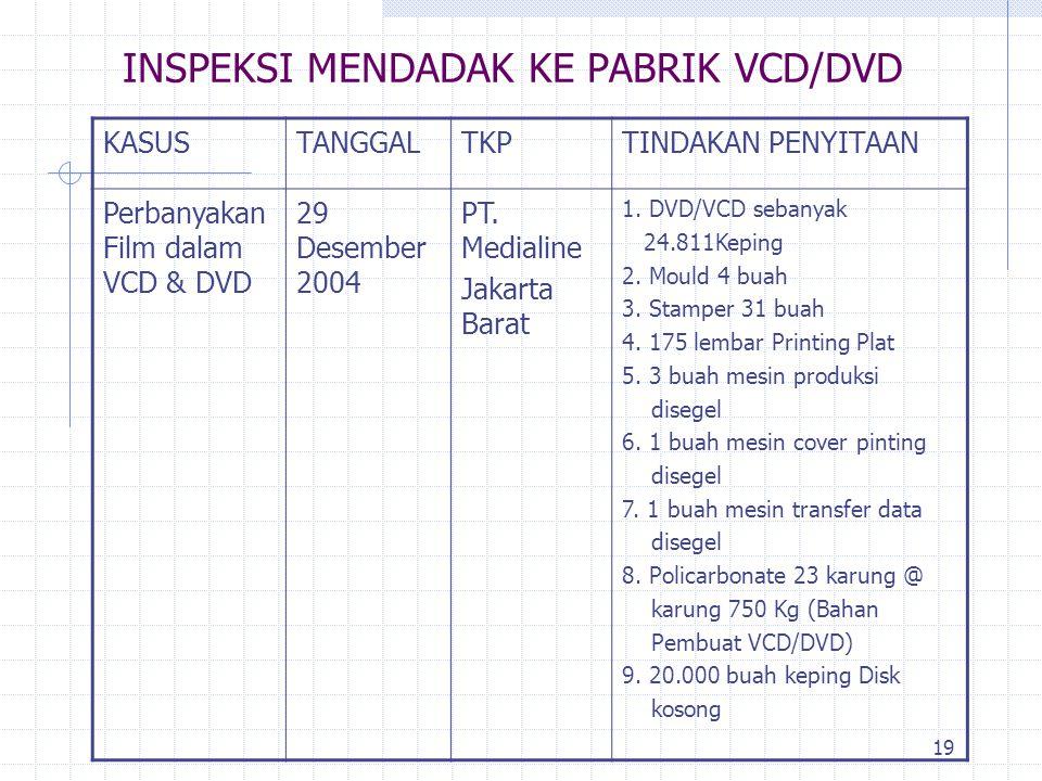 INSPEKSI MENDADAK KE PABRIK VCD/DVD