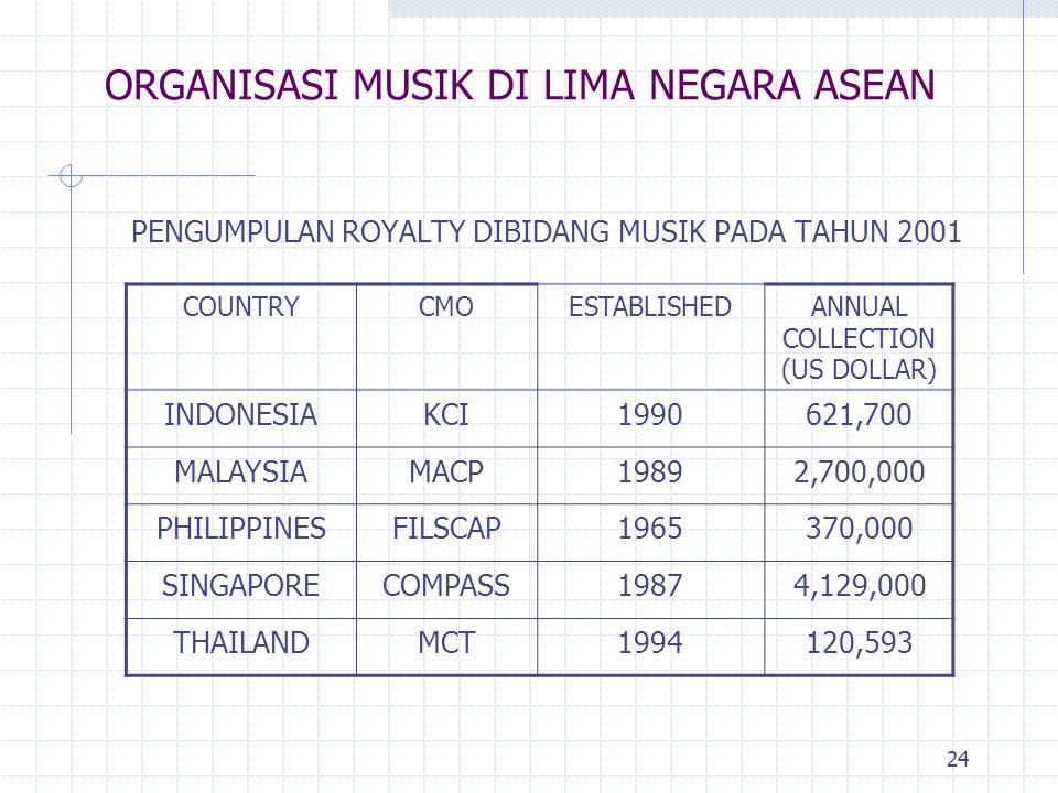 ORGANISASI MUSIK DI LIMA NEGARA ASEAN