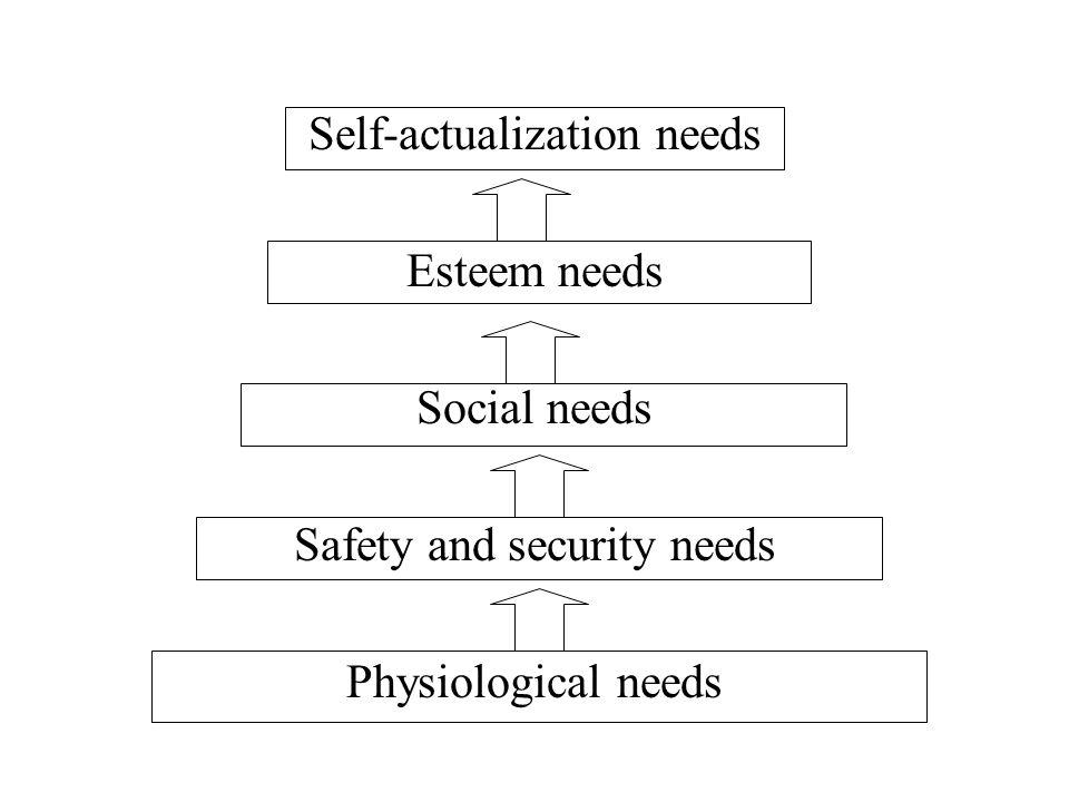 Self-actualization needs Esteem needs Social needs