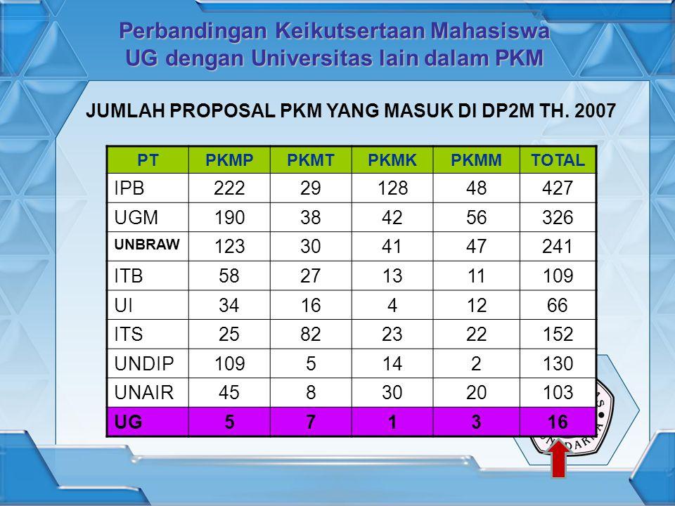 Perbandingan Keikutsertaan Mahasiswa UG dengan Universitas lain dalam PKM