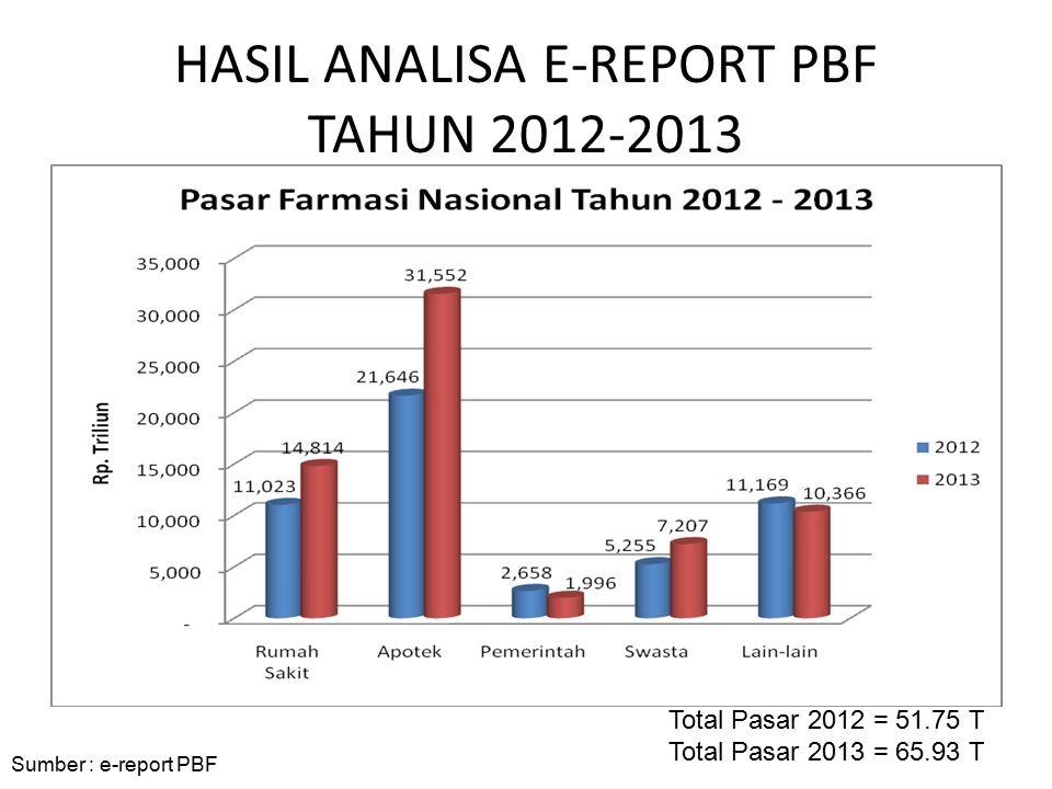 HASIL ANALISA E-REPORT PBF TAHUN 2012-2013