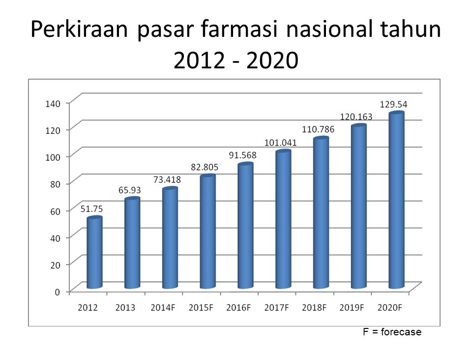 Perkiraan pasar farmasi nasional tahun 2012 - 2020